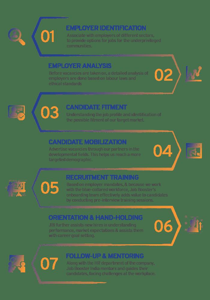 job-booster india work process