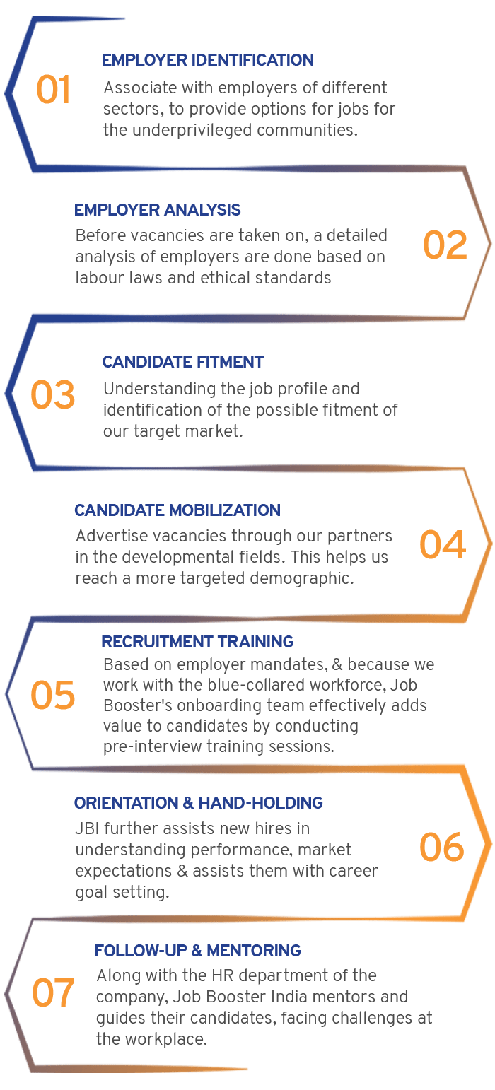 job-booster india working process